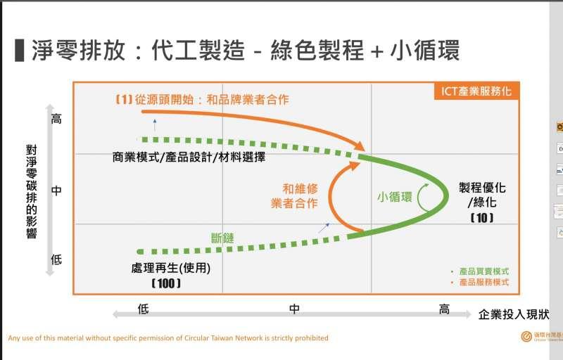 台灣製造業以代工為主,如果不改變商業模式,淨零碳排是做不到的。(循環台灣基金會提供)