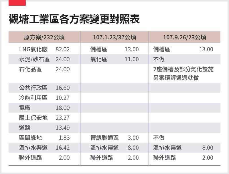 20210301-SMG0034-E01-朱淑娟_a_觀塘工業區各方案變更對照表