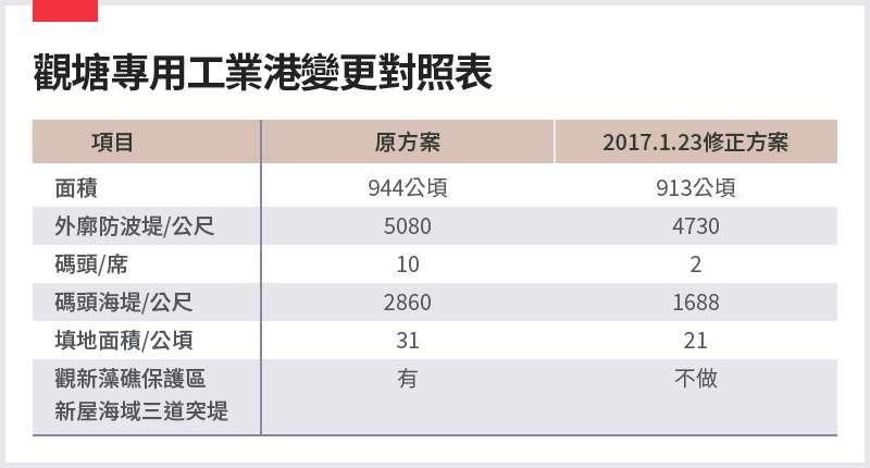 20210301-SMG0034-E01-朱淑娟_b_觀塘專用工業港變更對照表