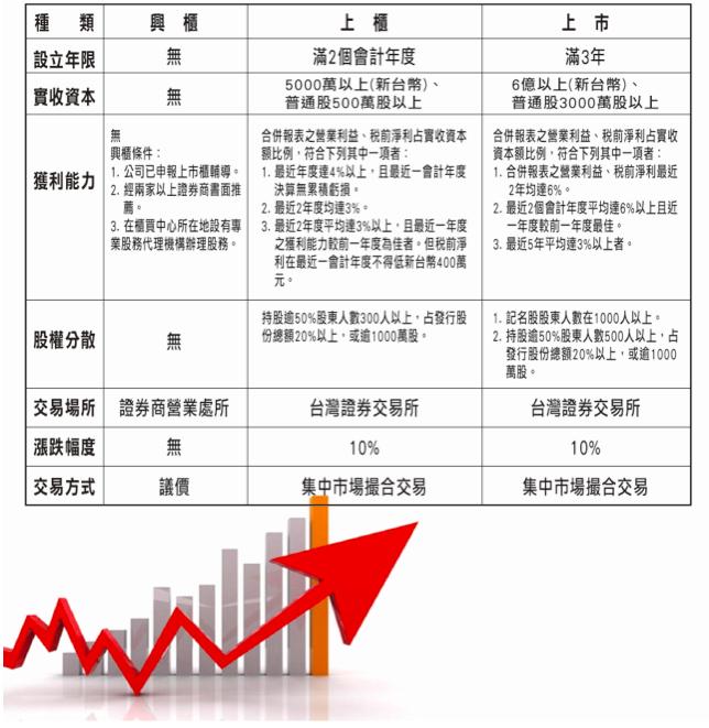 上市、上櫃、興櫃股票申請條件比較表。(圖/吳冠霏提供)
