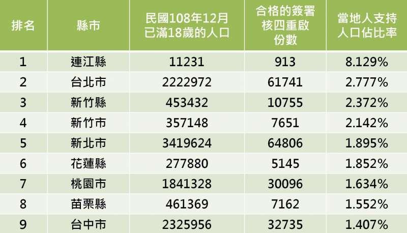 20210302-重啟核四公投將於8月登場,網紅「四叉貓」劉宇席2日在臉書公布關於連署及支持者居住縣市的排行。(取自四叉貓臉書)