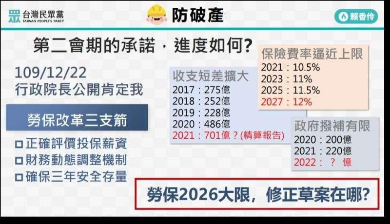 20210302-台灣民眾黨團質詢文宣(民眾黨提供)