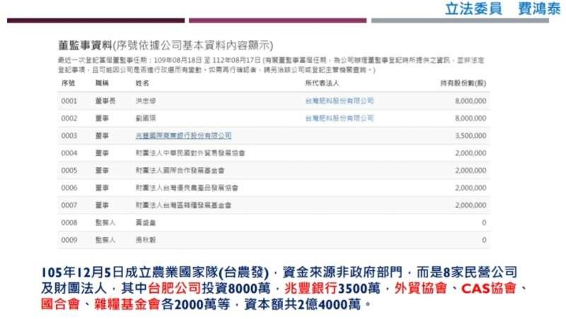 20210303-國民黨立委費鴻泰質詢資料。(費鴻泰辦公室提供)