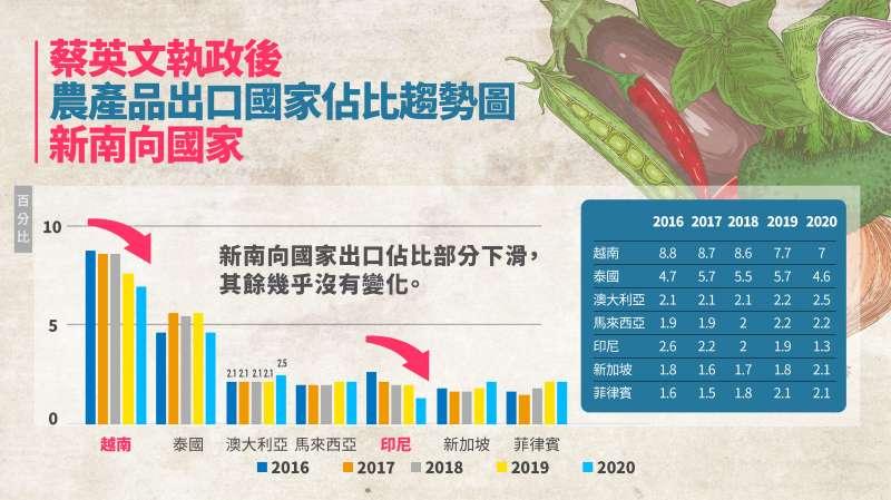 蔡英文執政後,農產品出口國家佔比趨勢圖。(國民黨提供).jpg