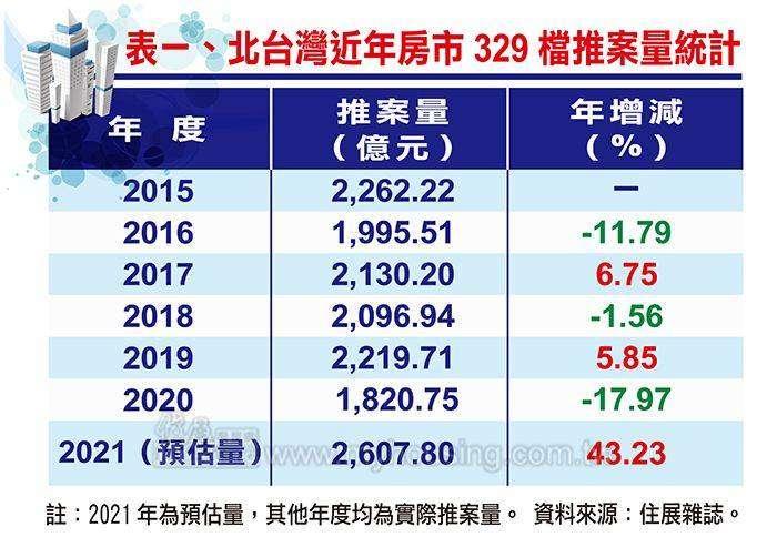 北台灣近年房市329檔推案量統計(資料來源:住展雜誌)