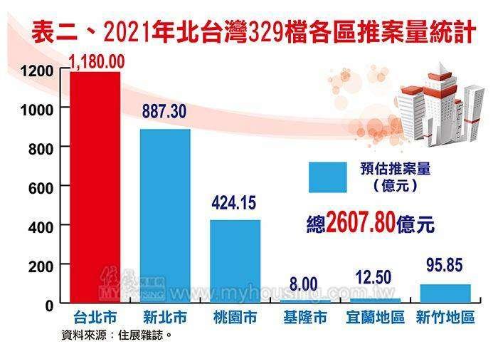 2021年北台灣329檔各區推案量統計(資料來源:住展雜誌)