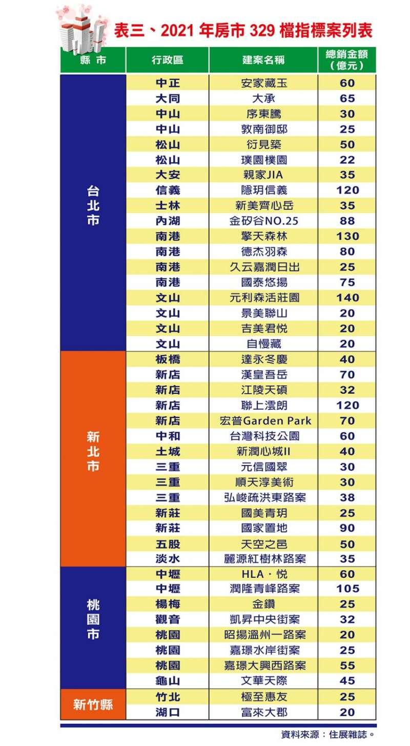 (更)2021年房市329檔指標案列表