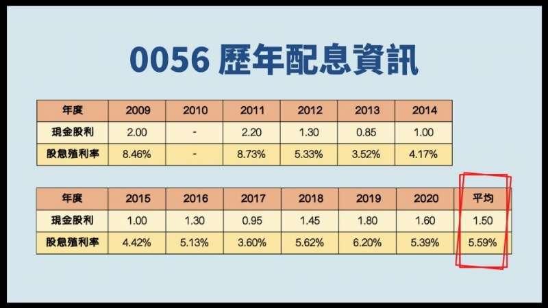 (圖/慢活夫妻投資理財提供)