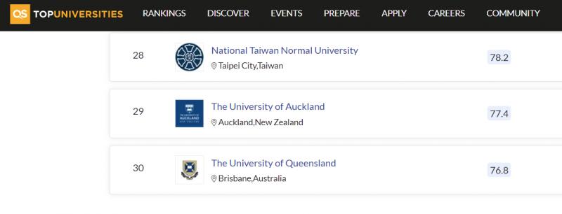 20210305-英國QS世界大學排名中的教育學科項目,台師大被評比為全球第28名。(取自QS World University Rankings網站)