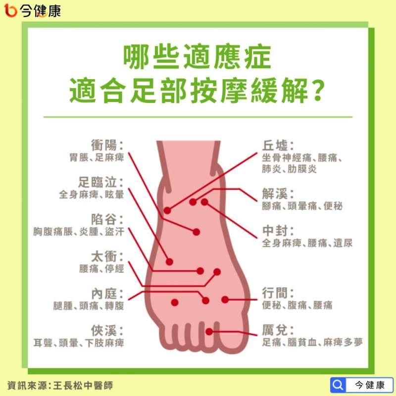 哪些適應症可透過按摩足部緩解?(圖/今健康提供)