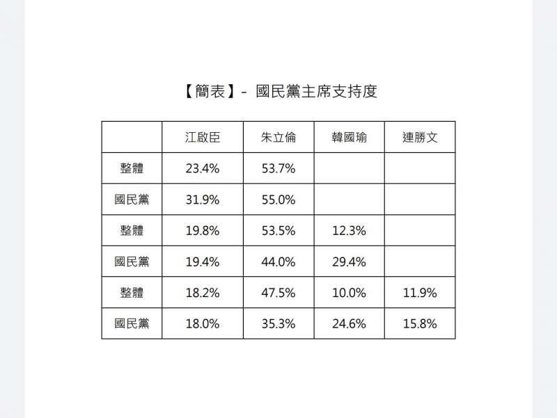 民進黨針對國民黨黨主席的民調數字。(讀者提供).JPG