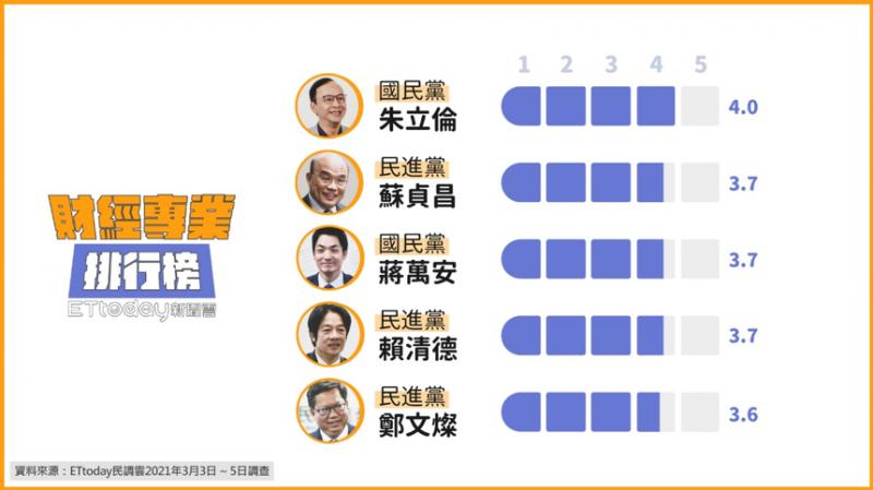 20210309-《ETtoday新聞雲》發布「後蔡英文時期的十大政治領袖」第三波民調,財經專業部分排行。(《ETtoday新聞雲》提供)