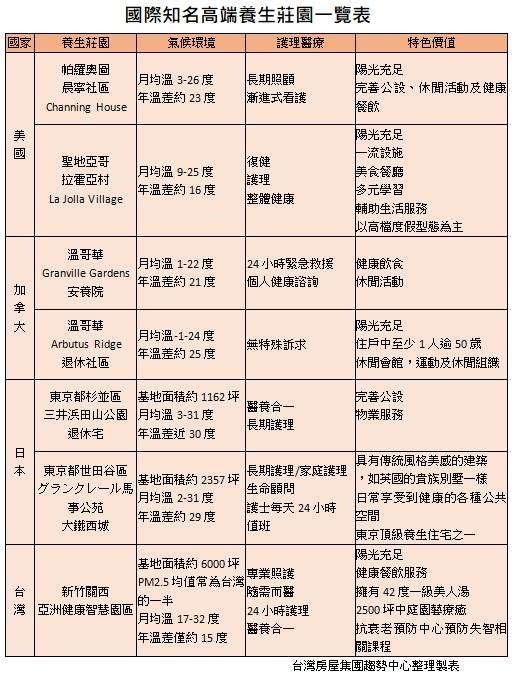 台灣房屋提供