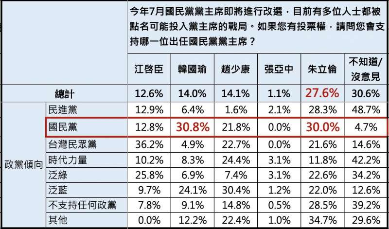 國民黨支持者中,最支持前高雄市長韓國瑜擔任黨主席。(《ETtoday新聞雲》提供)
