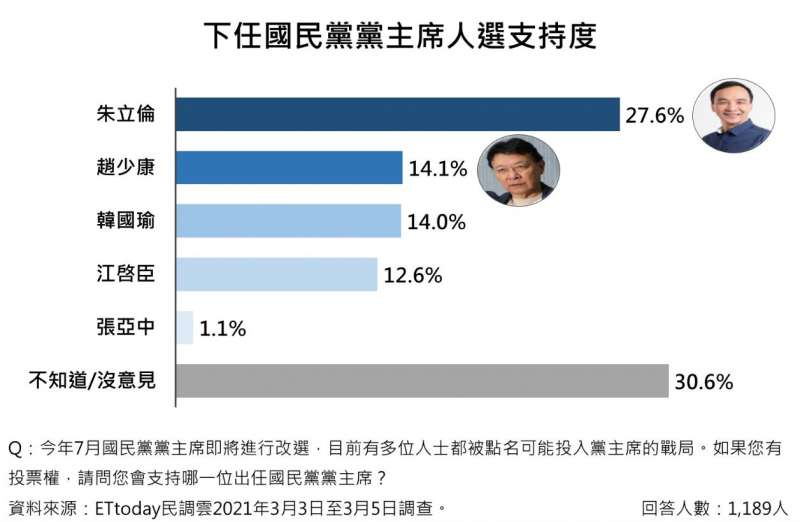 《ETtoday新聞雲》最新民調顯示,民眾最支持前新北市長朱立倫擔任黨主席。(《ETtoday新聞雲》提供)