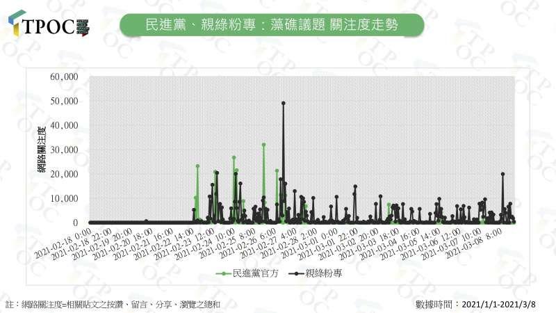 20210311-民進黨、親綠粉專:藻礁議題 關注度走勢(QuickseeK快析輿情資料庫提供)