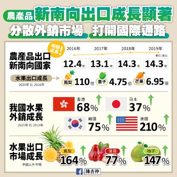 """農委會主委陳吉仲更是在臉書發表我國水果出口新南向國家的""""驚人""""成長。(林冠辰提供)"""