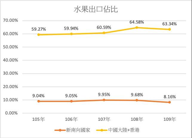 關於水果農產品的統計數據,可看出(105年開始出口到中國大陸及香港地區的佔比不僅年年升高,在108年甚至來到了64.58%,與105年相比成長了5.31%。林冠辰提供)