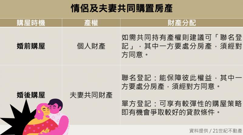 【新聞圖片1】情侶、夫妻共同購置房產,購買時機、怎麼登記都有眉角。(圖片來源:21世紀不動產)