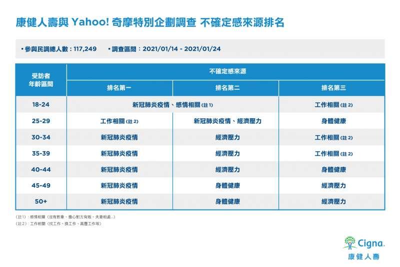 康健人壽與Yahoo奇摩特別企劃調查「不確定感來源排名」。(圖/康健人壽提供)