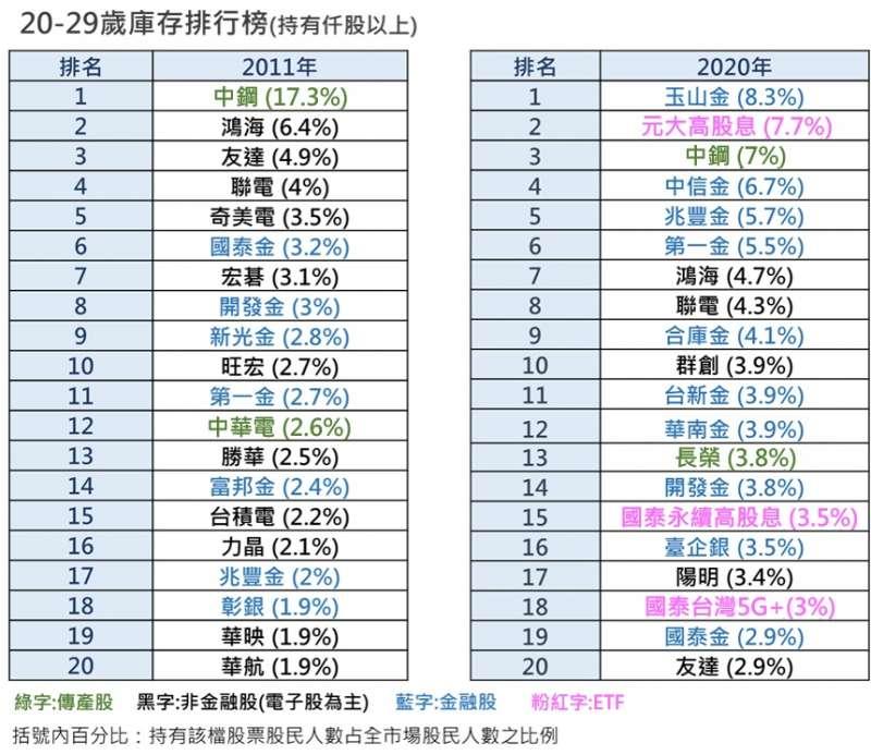 20-29歲庫存排行榜