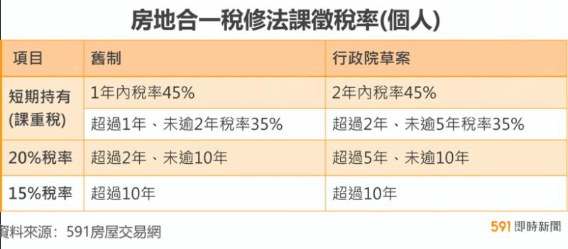 房地合一稅修法課徵稅率。(圖/取自591房屋網)