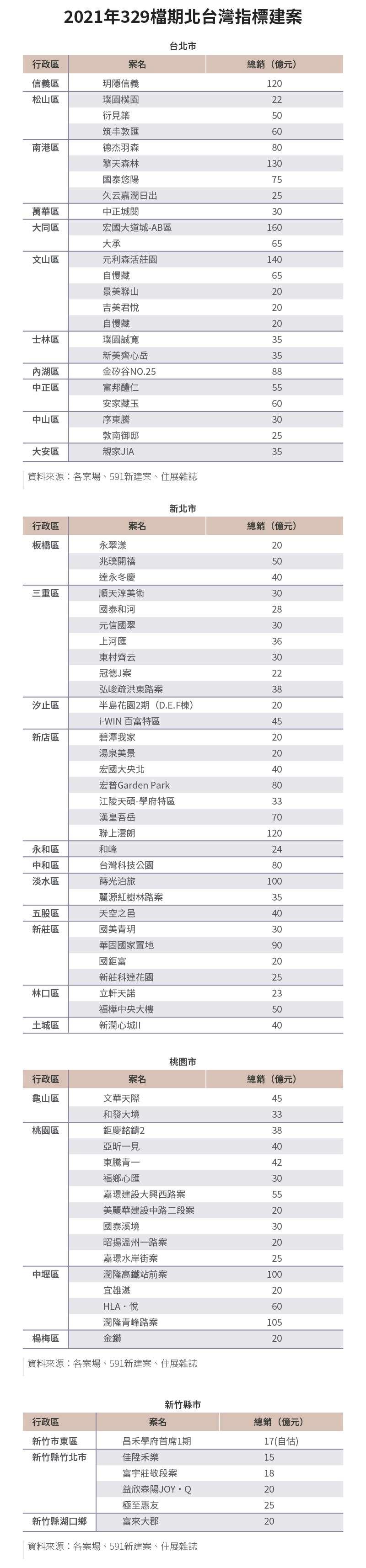 20210317-SMG0034-E01_a_2021年329檔期北台灣指標建案