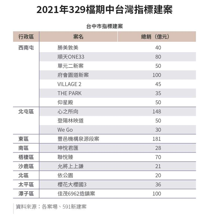 20210317-SMG0034-E01_b_2021年329檔期中台灣指標建案