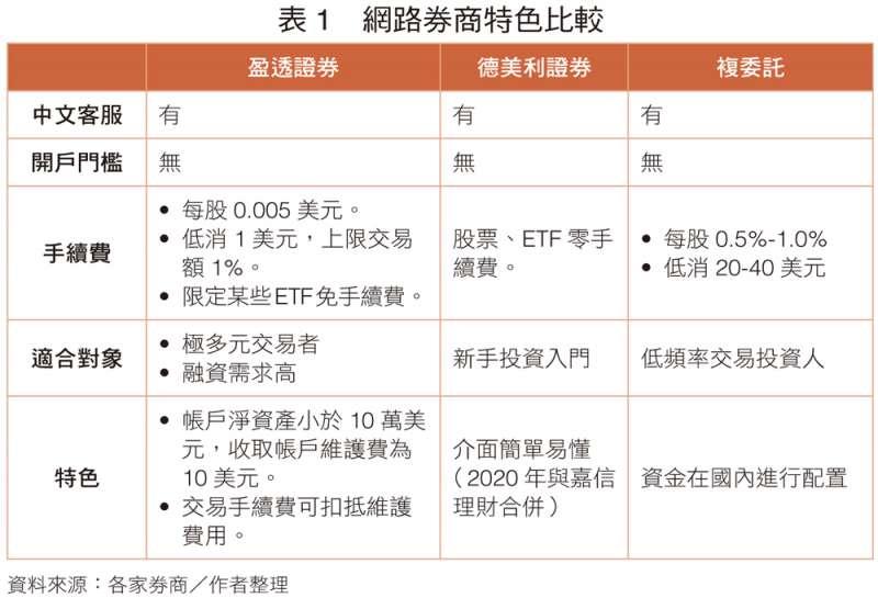 (圖/取自《美股投資學:跟著JC錢進美股,打造高速成長、穩健收息的投資組合,擁抱世界財富》)