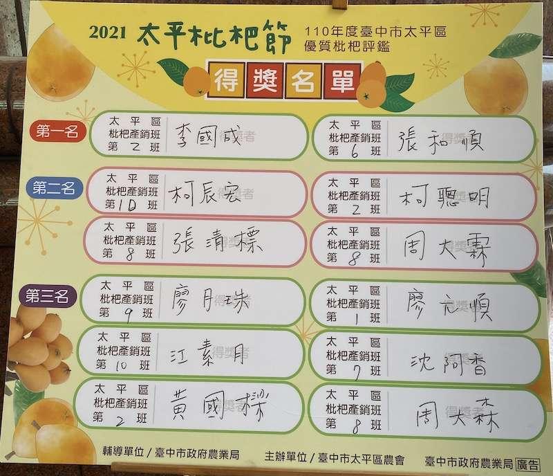 現在正值台中市太平區的枇杷盛產期季節,太平區農會枇杷評鑑得獎名單。(圖/記者王秀禾攝)