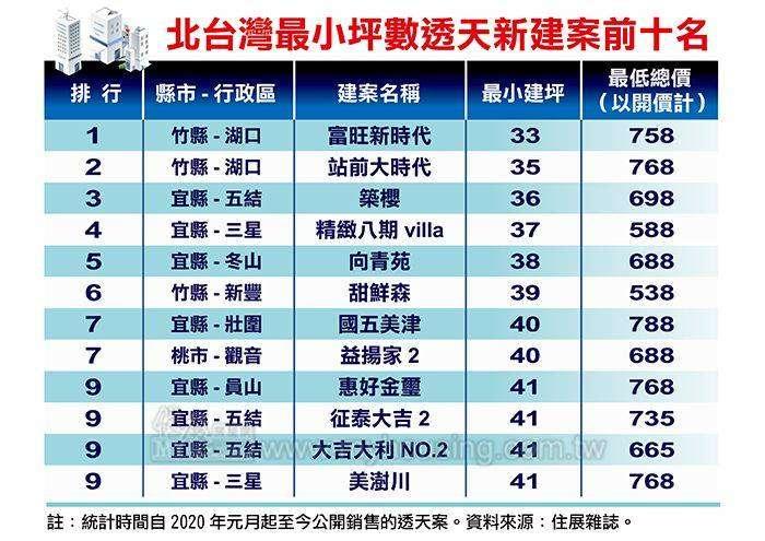 北台灣最小坪數透天新建案前十名。(圖片來源:住展雜誌)
