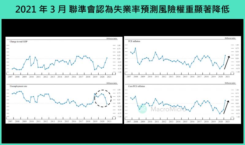 2021年3月聯準會認為失業率預測風險權重顯著降低。(圖片來源:財經M平方)