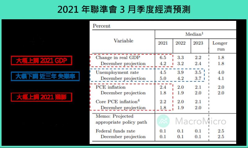 2021年3月季度經濟預測。(圖片來源:財經M平方)