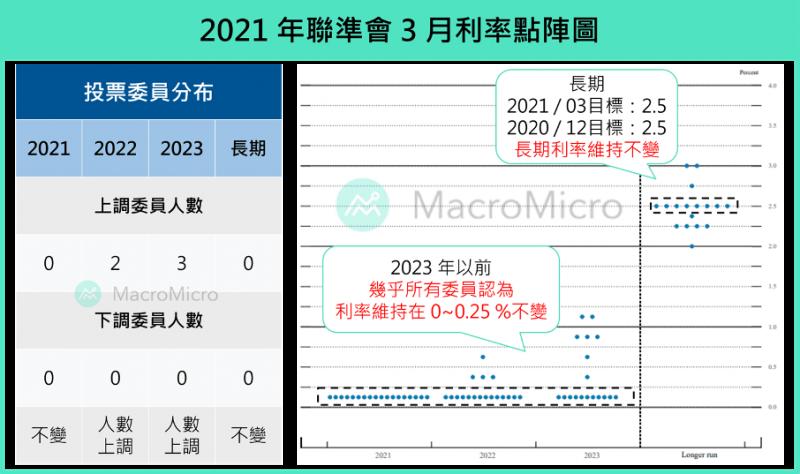 2021年3月利率點陣圖。(圖片來源:財經M平方)