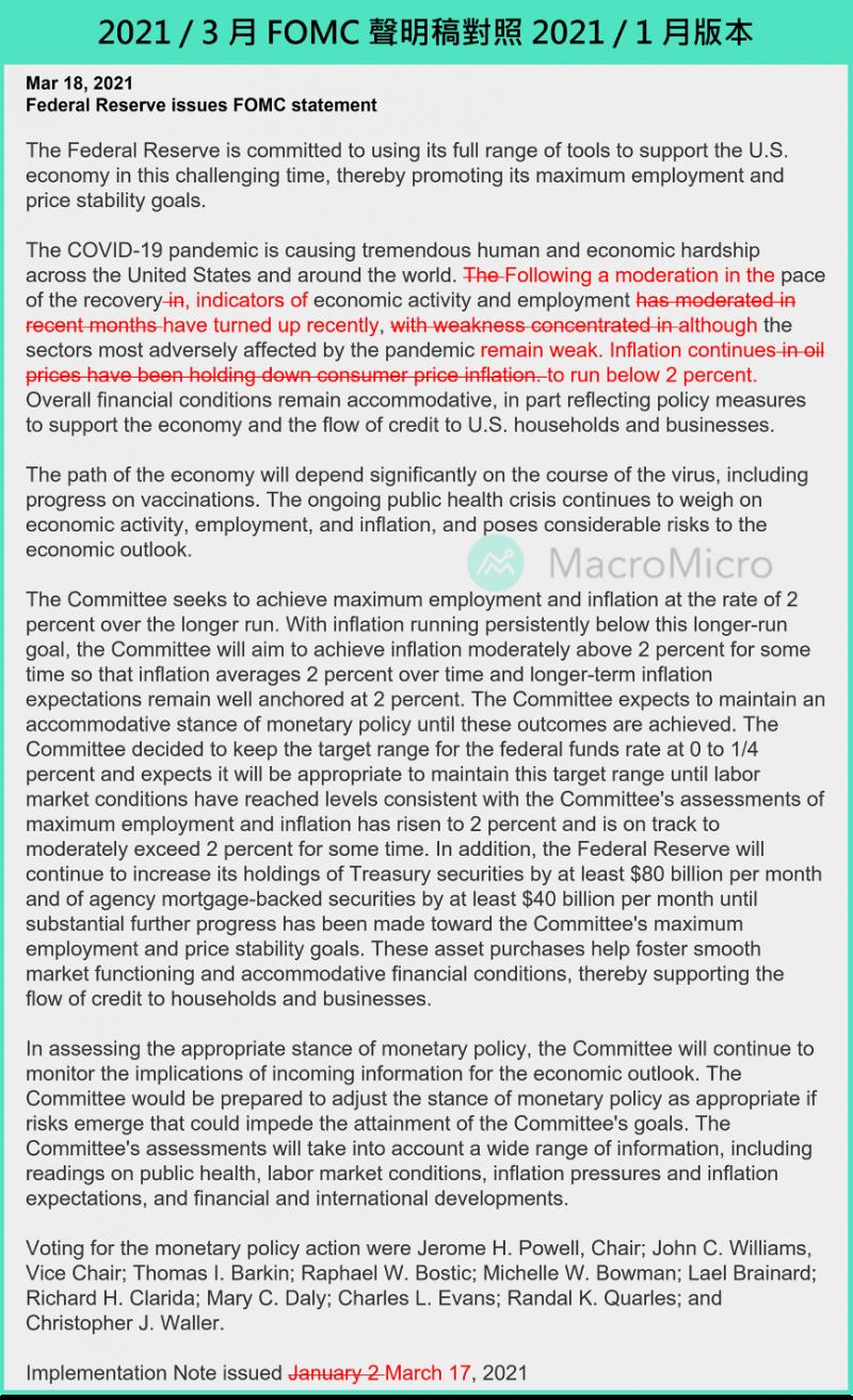 2021/3月FOMC聲明稿對照2021/1月版本。(圖片來源:財經M平方)