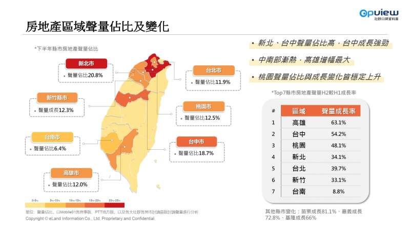 房地產區域聲量及佔比變化。(截自社群口碑資料庫)