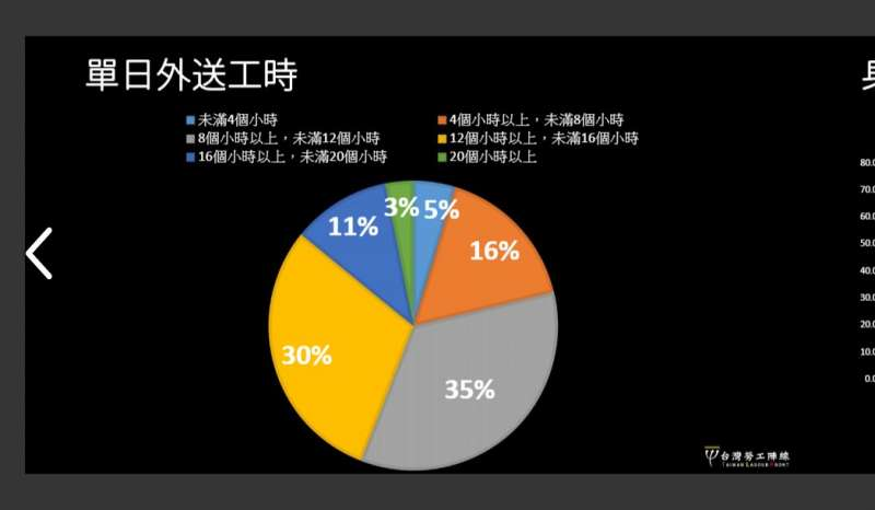20210320-2020年底,台灣勞工陣線針對國內外送員所作的問卷調查圖表。(台灣勞工陣線提供)