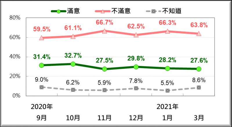 綜觀2020年9月以來的6次民調結果,反萊豬的人口比例皆高於6成。(台灣民意基金會提供)