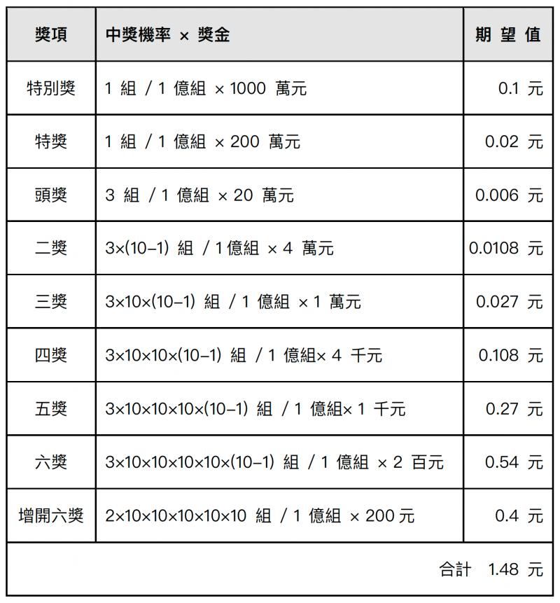 備註一,統一發票的獎項分配(圖片來源:數感實驗室)
