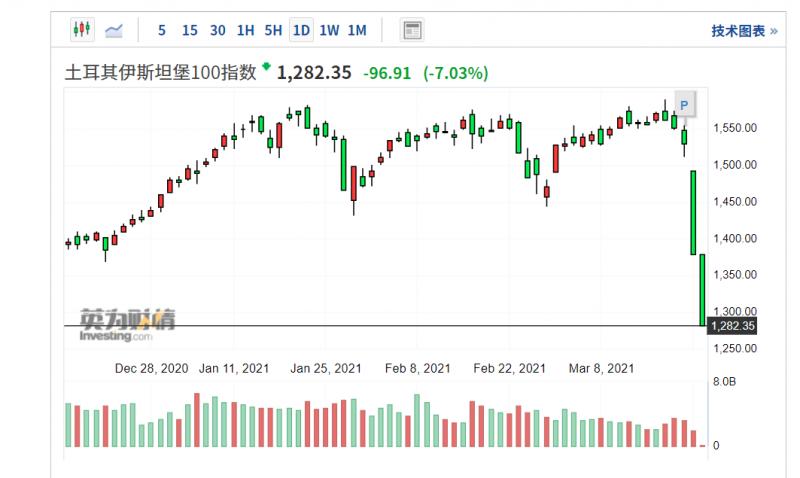 土耳其金融市場崩潰,伊斯坦堡100指數(XU100)連續2天觸發熔斷機制。(圖片來源/Investing.com)