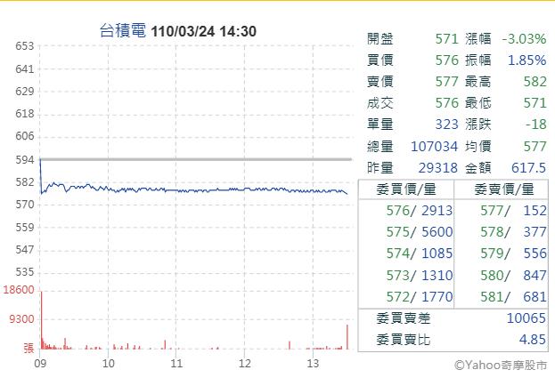 台積電因英特爾揮軍晶圓代工,24日股價應聲大跌(圖片來源:YAHOO股市)
