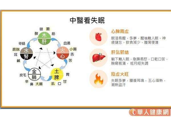 中醫看失眠,主要與五行「木火土金水」有關。 (圖/華人健康網提供)