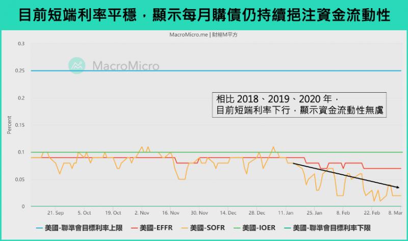 目前短端利率平穩,顯示每月購債仍持續挹注資金流動性。(圖片來源:財經M平方)