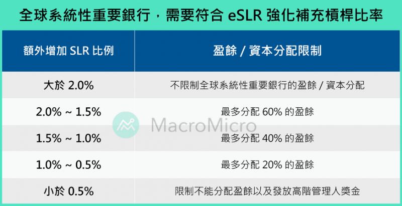 全球系統重要銀行,需要符合eSLR強化補充槓桿比率。(圖片來源:財經M平方)