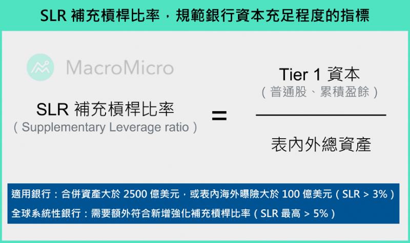SLR補充槓桿比率,規範銀行資本充足程度的指標。(圖片來源:財經M平方)