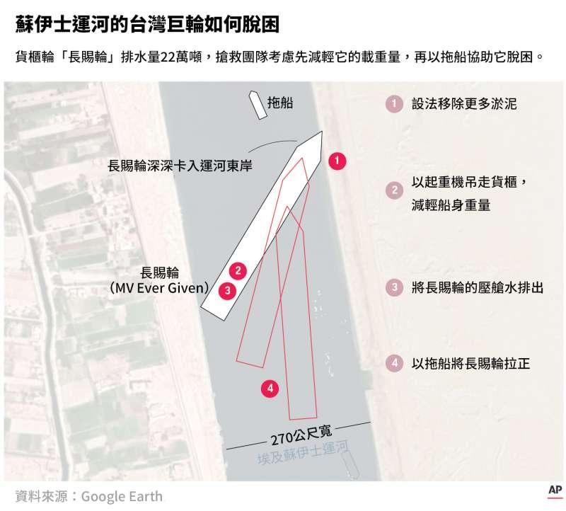 蘇伊士運河的台灣巨輪如何脫困(美聯社.風傳媒後製)