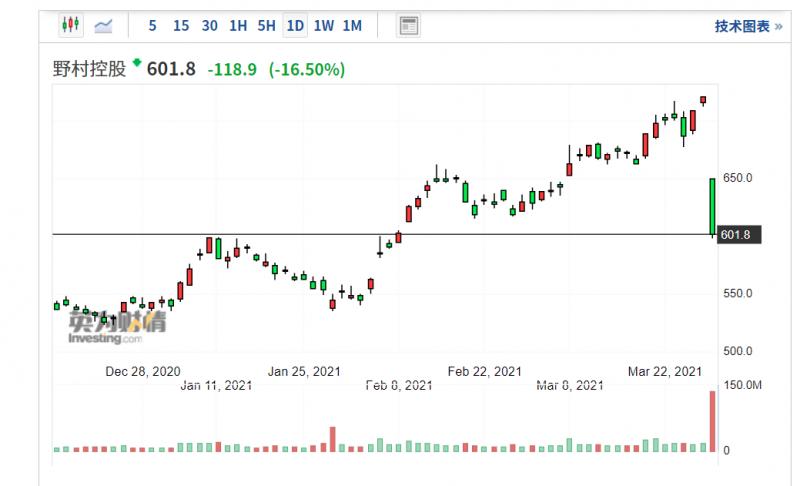 野村控股29日重挫超過16%,創下史上最慘跌幅紀錄。(圖片來源/Investing.com)