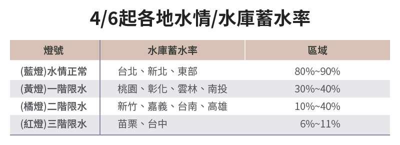 20210329-SMG0034-E01-朱淑娟專欄_a_4-6起各地水情-水庫蓄水率