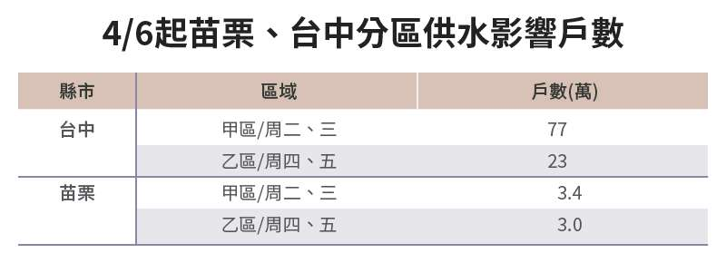 20210329-SMG0034-E01-朱淑娟專欄_b_4-6起苗栗、台中分區供水影響戶數