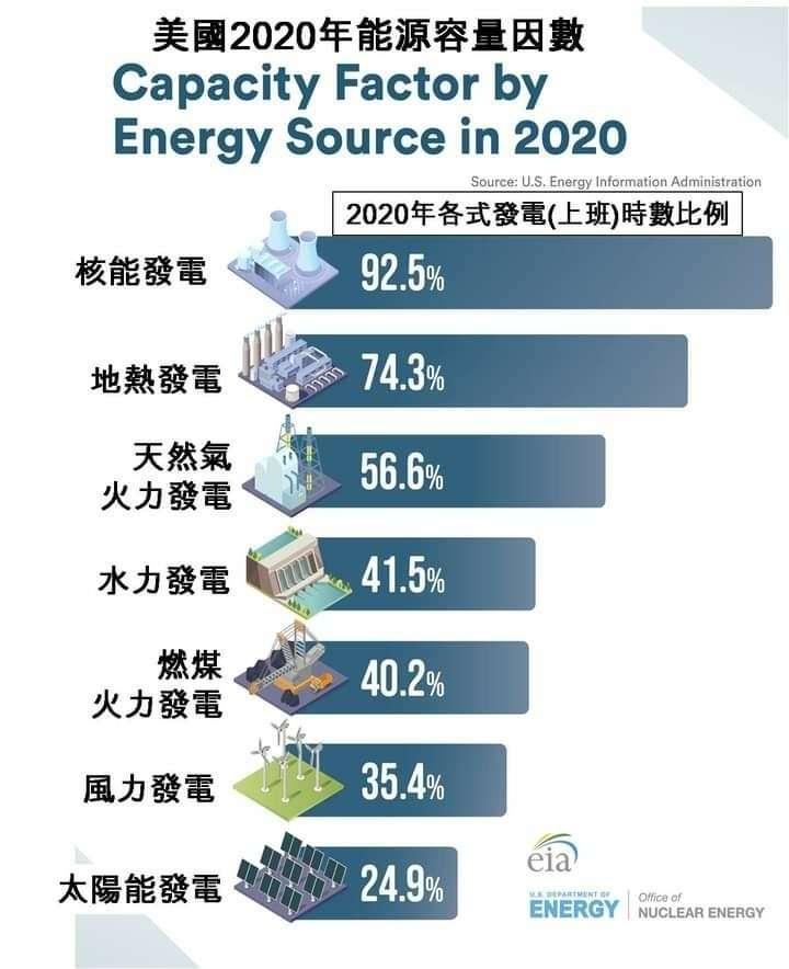 美國2020各能源容量因素。(作者提供,翻譯自美國能源局官網)